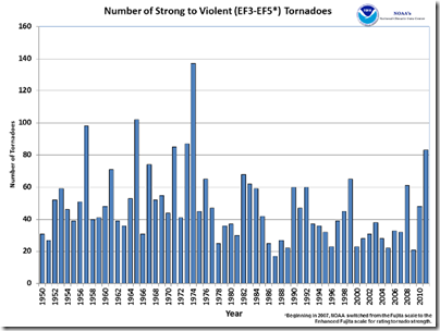 graph of incidents of EF3 to EF5 tornadoes