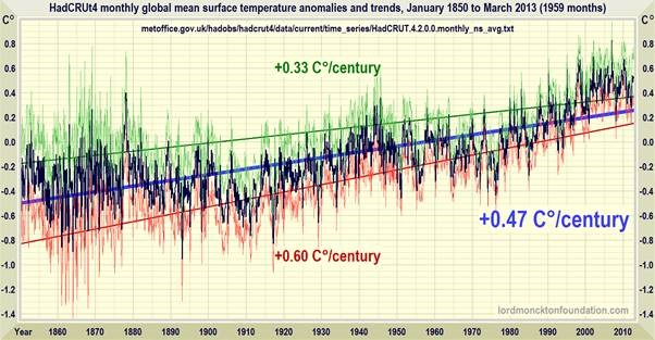 HADCRUT TEMPS SINCE 1850