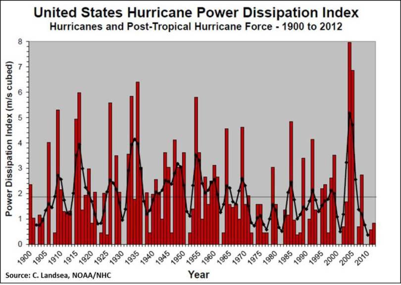 Hurricanes - One Hundred Years