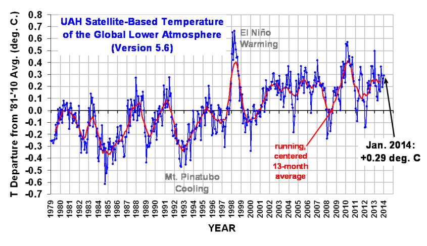 UAH satellite temps 1979 to Jan 2014