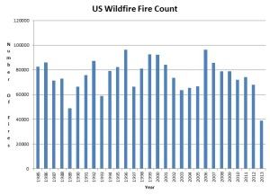 wildfires_US