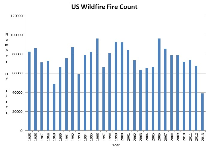 Wild Fires - No Trend
